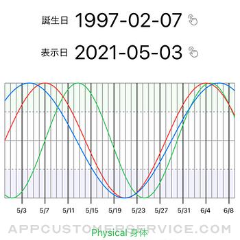Biorhythm 365days iphone image 1