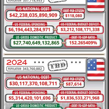 US Debt Clock .org iphone image 2